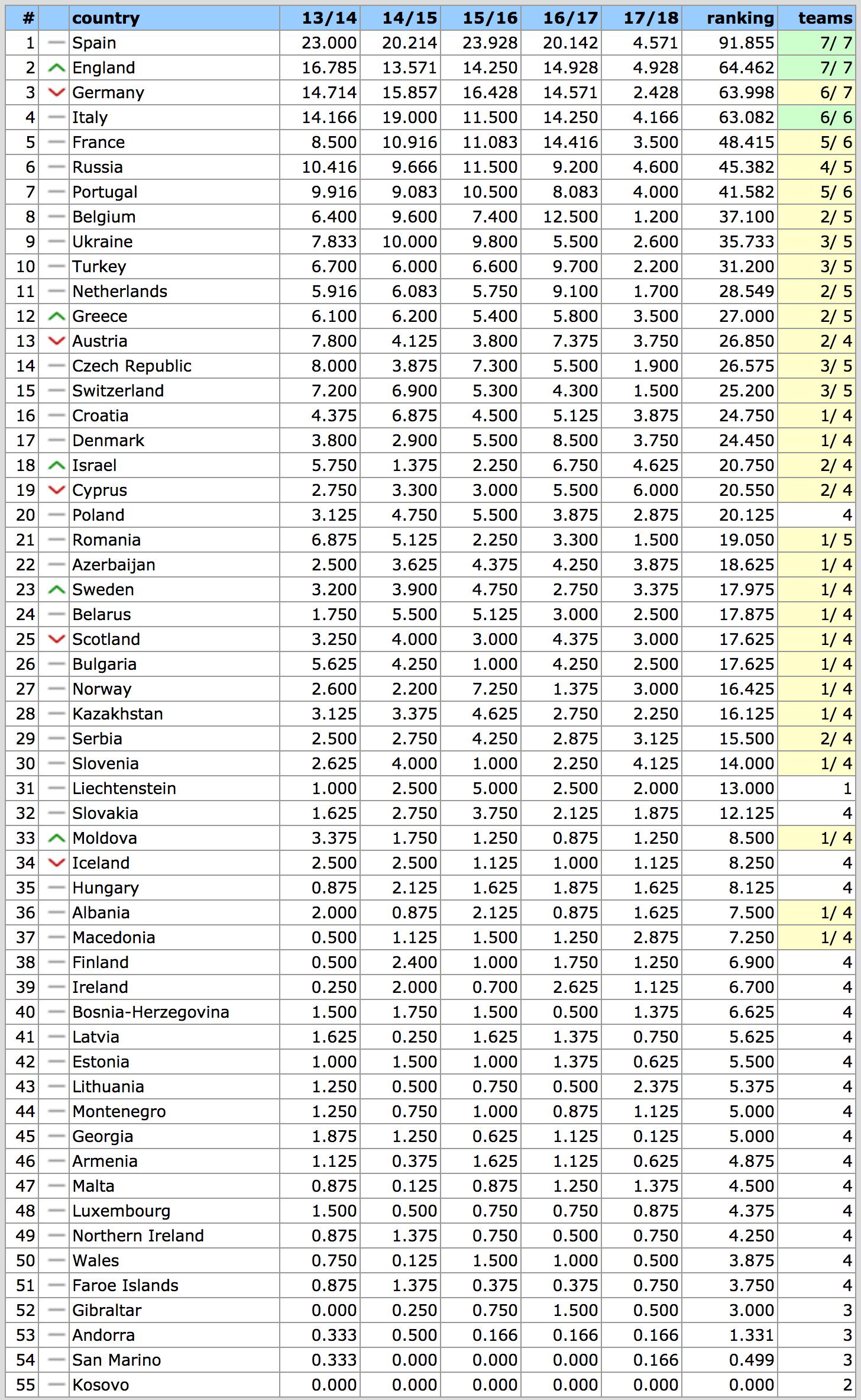 UEFA Country Ranking 2018 (2)