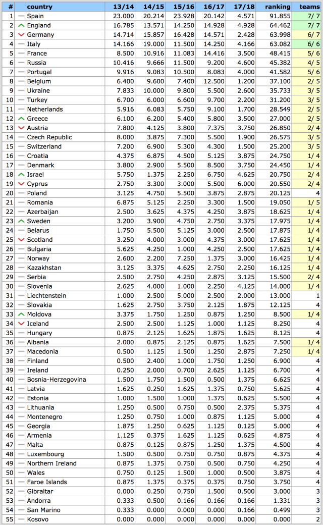 UEFA Country Ranking 2018 (2)